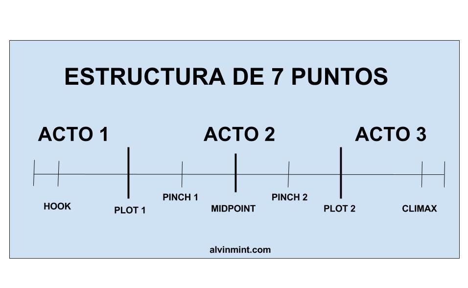 Guía De La Estructura De Los 7 Puntos Para Escribir Una